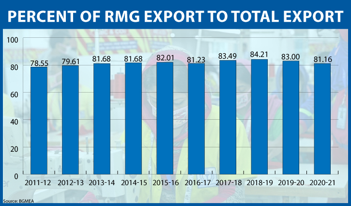New sectors cut overdependence on RMG exports