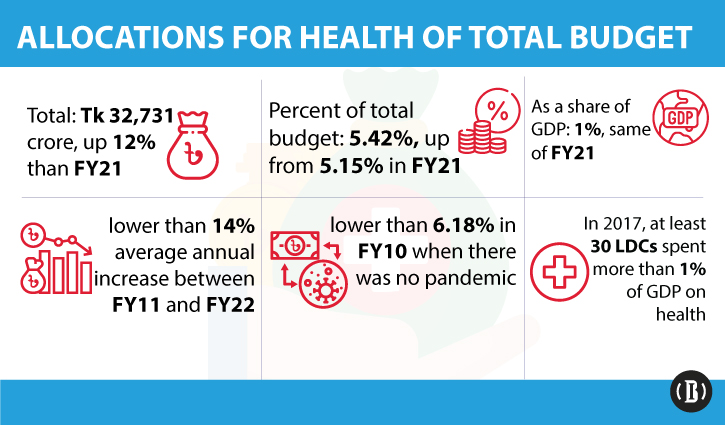 Health remains neglected in budget despite pandemic: CPD