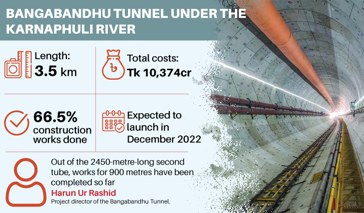 Chinese constructor of Karnaphuli tunnel to become its toll operator