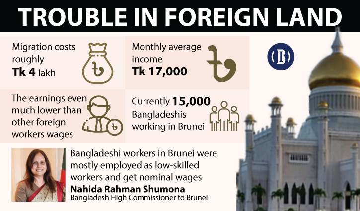 Bangladeshi workers in Brunei get cheated, offered lower wages