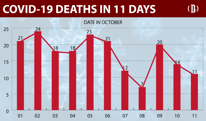 Covid-19: 11 more lives lost, 599 fresh cases detected