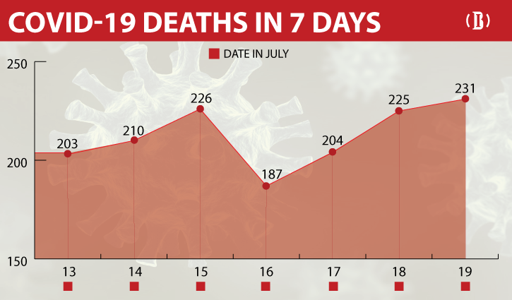 Bangladesh reports highest Covid-19 daily death toll