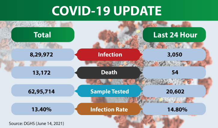 Daily deaths from Covid-19 jump to 54, highest in 35 days