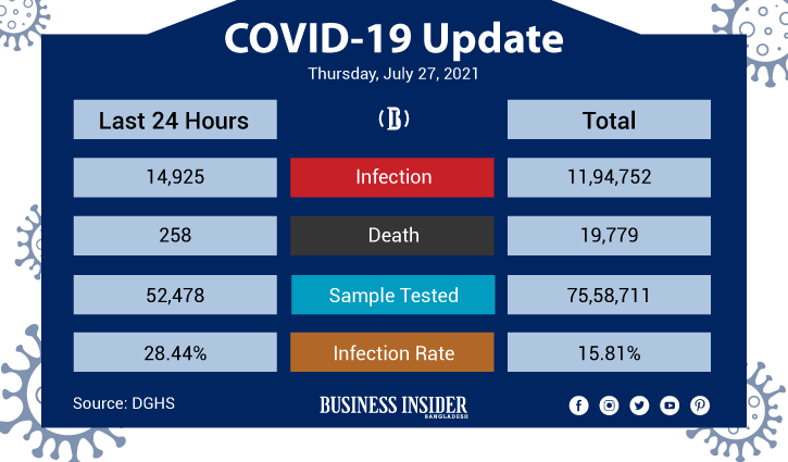 Deaths from Covid continue to hit record as 258 more lose lives