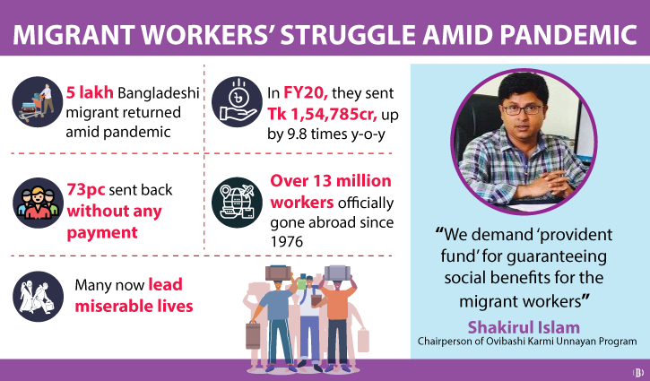 Govt urged to allocate 10% of remittance for migrant workers' welfare