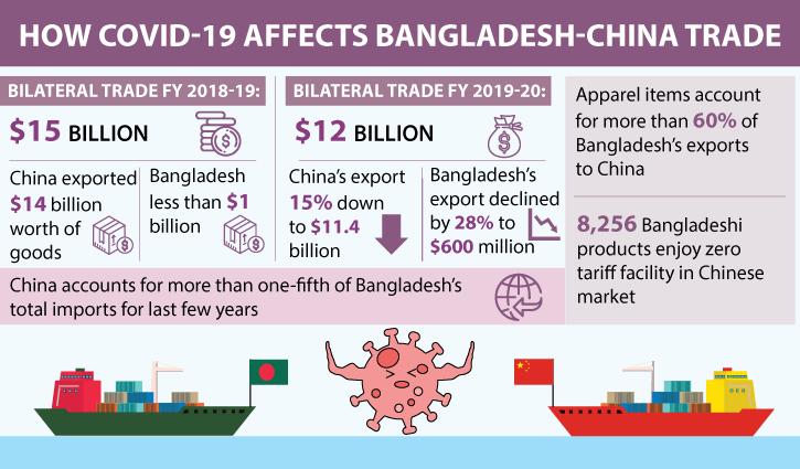 Bangladesh-China FTA to boost trade, investment: Speakers