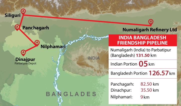 Indo-Bangla pipeline project faces land acquisition fiasco