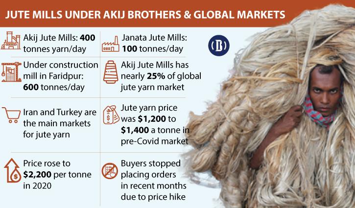 Akij brothers' Adamjee hope dented by high jute price