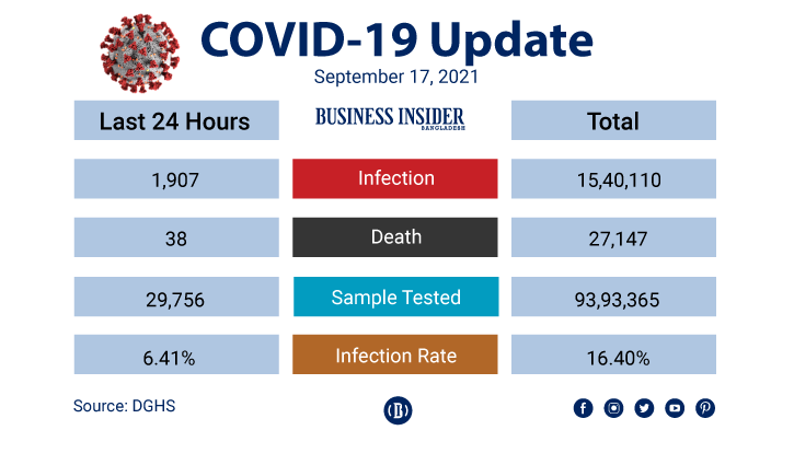 Covid-19: Bangladesh registers 38 deaths, 1,907 new cases