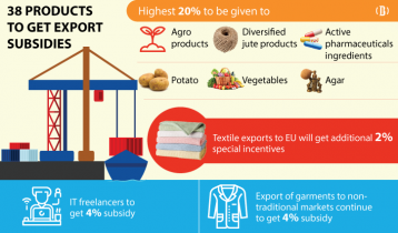4 new products among 38 to get export subsidies