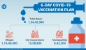 Govt sets target to inoculate over 1cr people in 6 days