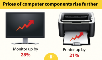 Computer parts prices go up in last three months