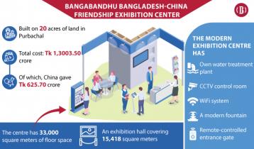 PM to open Tk1,303cr Bangladesh-China exhibition centre Thursday