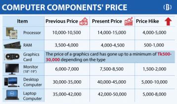 Computer accessories market heats up on supply crunch