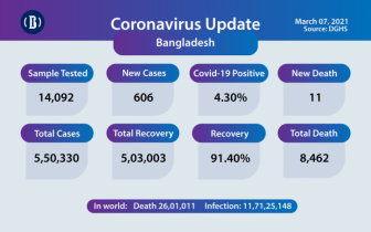 Bangladesh reports 11 deaths from Covid-19, 606 new cases