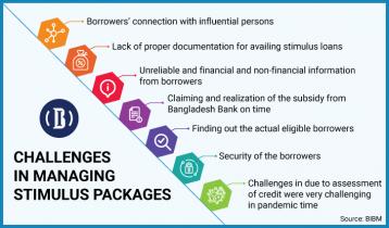 93% of banks perceive eligible borrowers get stimulus loans: BIBM