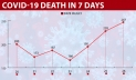 Covid-19: Bangladesh breaks record with 247 deaths, 15,192 cases