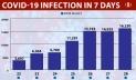 Covid-19: Bangladesh reports record cases, death toll crosses 20,000-mark
