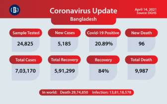 Covid-19 deaths nearing to 100