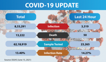 Covid-19: Bangladesh records 50 deaths, 3,319 new cases