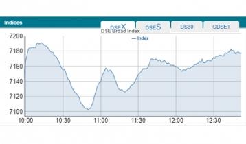 Dhaka stock market showing high volatility