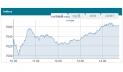Dhaka stocks advance for 3rd day