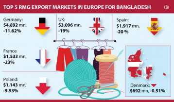 RMG export to Denmark remains unaffected by pandemic
