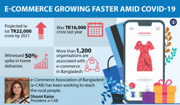 E-commerce industry projected to hit $2.5bn by 2021: Govt