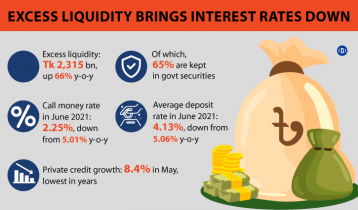 Surplus money key challenge for banks
