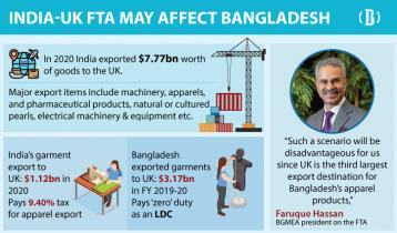 Why UK-India FTA talks worry Bangladesh's apparel exporters?