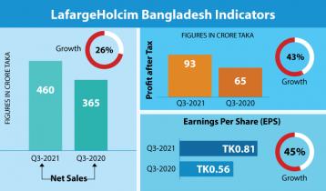 LafargeHolcim posts 106% EPS growth in Q3