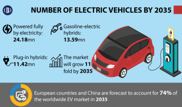Global demand for electric vehicles to grow by 11-fold within 2035