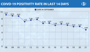 26 more die from Covid-19, positivity rate drops below 5