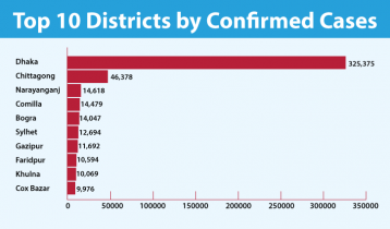 Covid-19 cases: Top 10 districts in Bangladesh