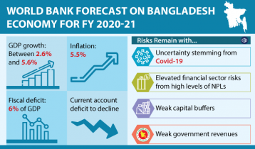 Bangladesh's GDP growth to be in range of 2.6%-5.6%: World Bank