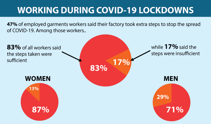 Majority of garment workers worried about safety during pandemic: Survey
